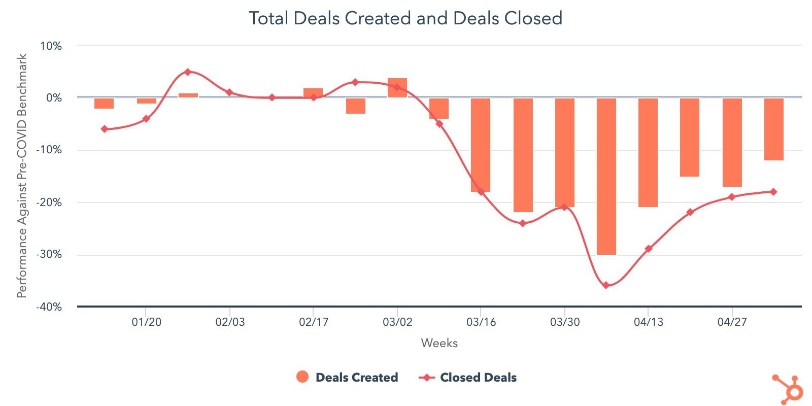 Deal Creation vs pre-COVID-19 Benchmark