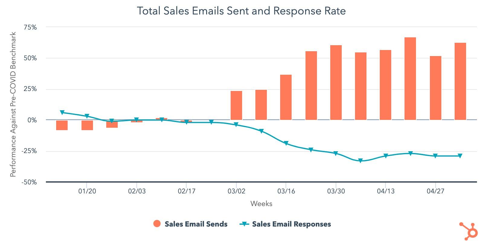 Sales Email Sends vs pre-COVID-19 Benchmark